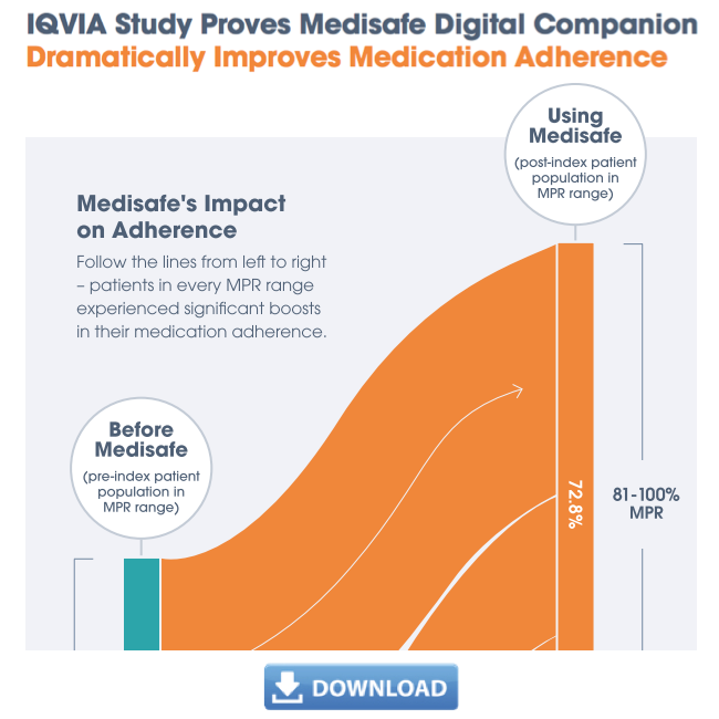 IQVIA study proves Medisafe dramatically improves medication adherence.