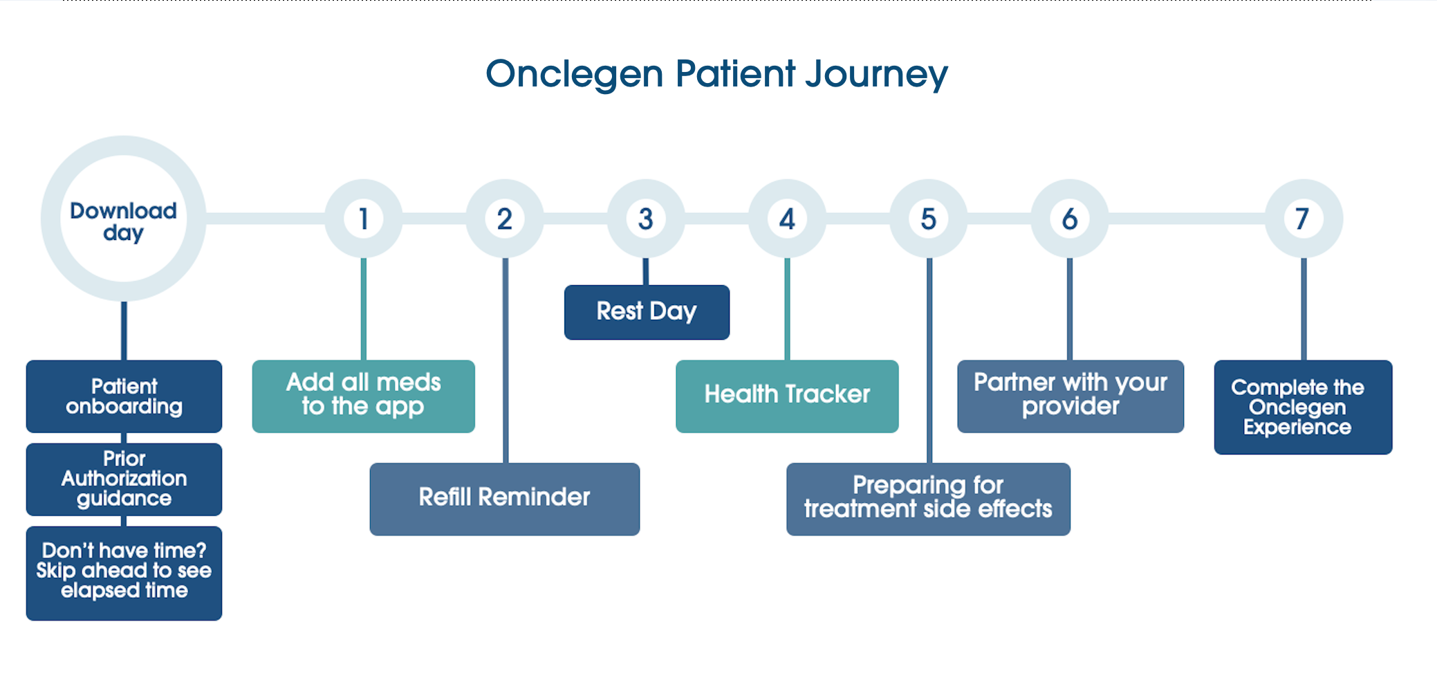 Meet Onclegen: Our simulated digital drug companion (Free)